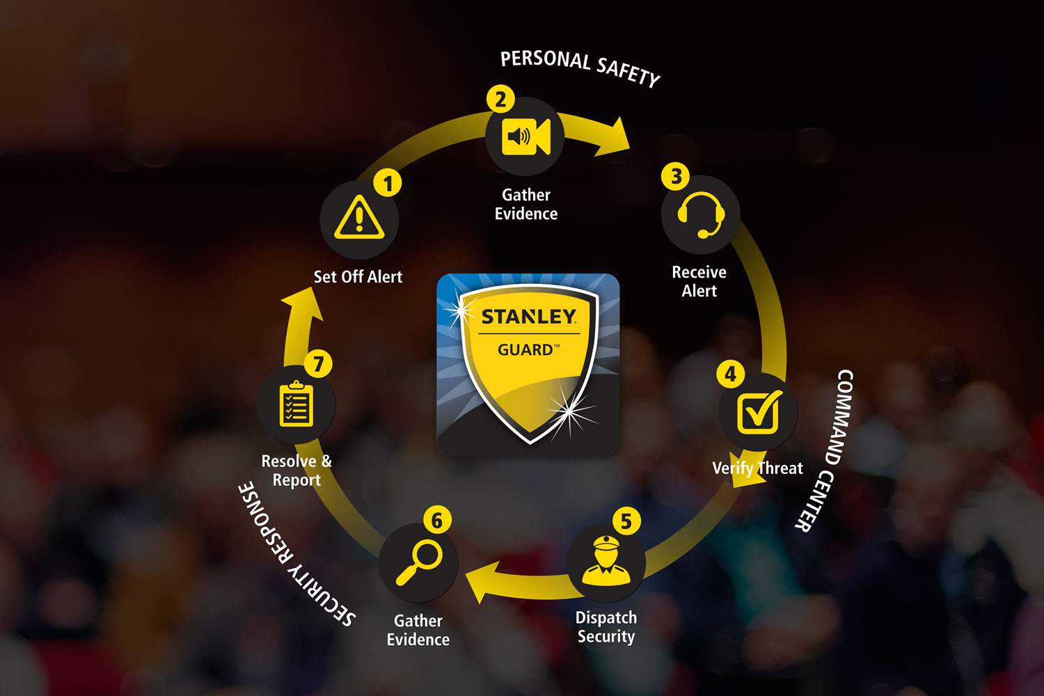 Security Response With The Stanley Guard App Stanley