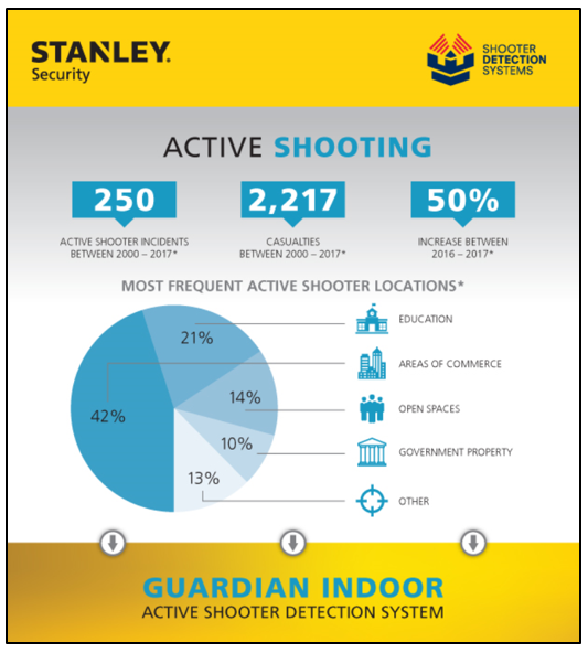 Infographic- Indoor Active Shooter Detection